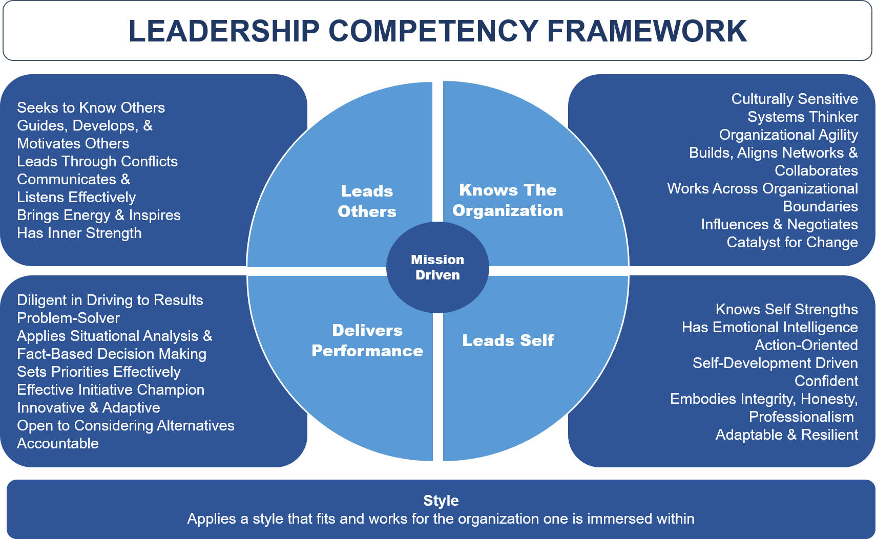 CFO Leadership Framework